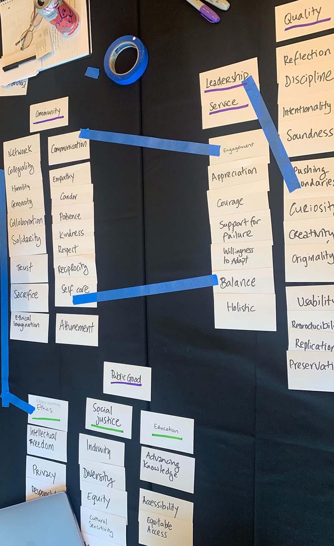 Values forming a framework